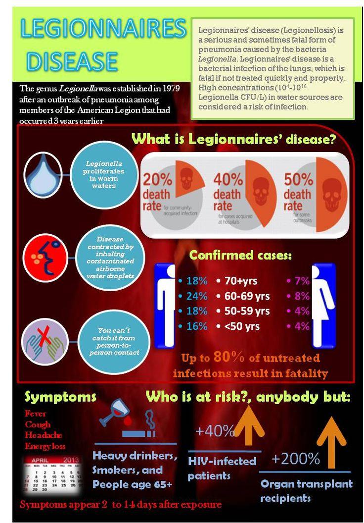 What is Legionnaires' disease