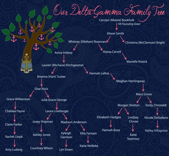 Check out this DG family tree from the Eta Kappa (NCSU) chapter! It's over 10 years of sisters traced back to one of the chapter's colonizing sisters! Very cool!