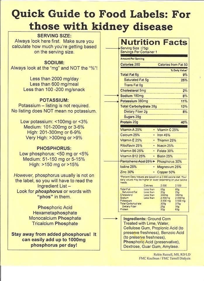 List Of Foods For Renal Diabetic Diet
