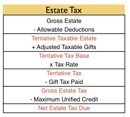cpa exam-reg-estate tax