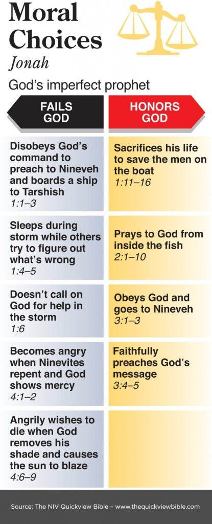 Moral Choices in Book of Jonah - (don't be selfish and hard headed like Jonah)