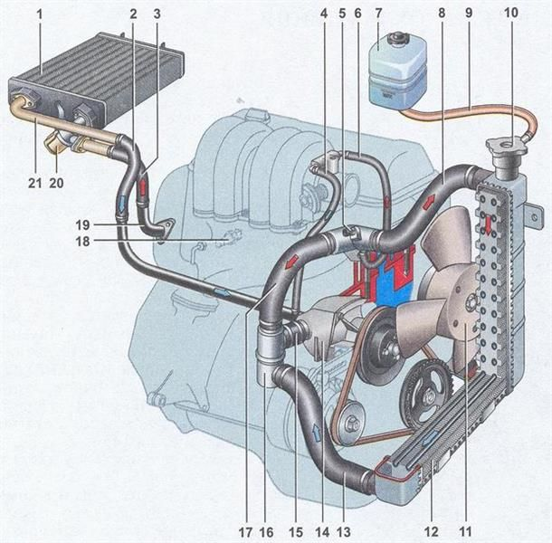 Охдаждающая рубашка двигателя ваз 2107