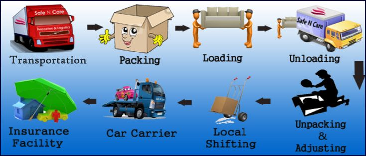 Packers and movers in Indirapuram: http://www.southpackers.com/packers_and_movers_in_indirapuram.html