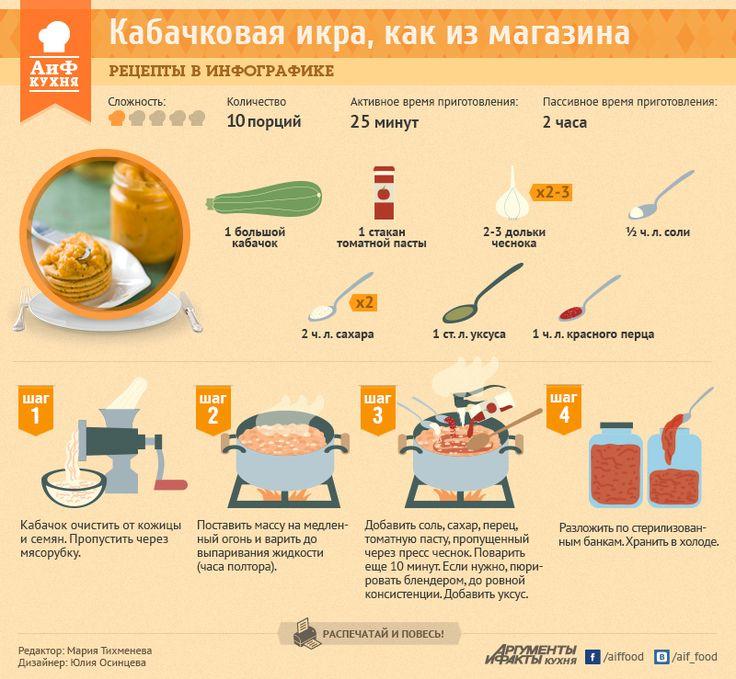 Рецепт заготовок из кабачка икры