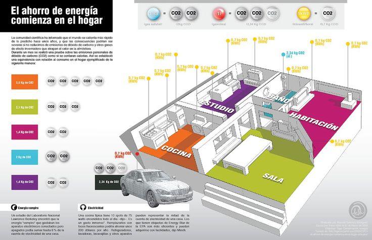 El ahorro de energía comienza en el hogar #infografia #infographic #medioambiente