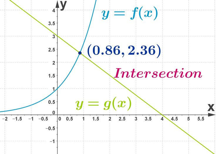 how to find x and y intercepts of a function graph