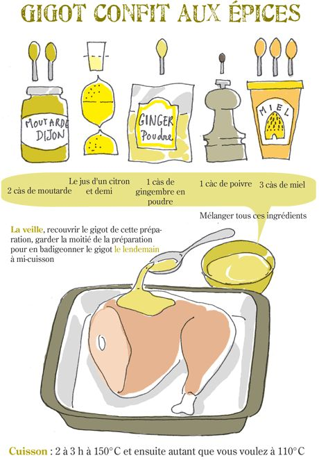 Gigot confit aux épices - Tambouille