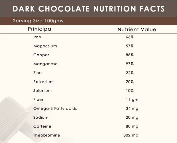 Dark Chocolate Nutrition Facts and Health Benefits