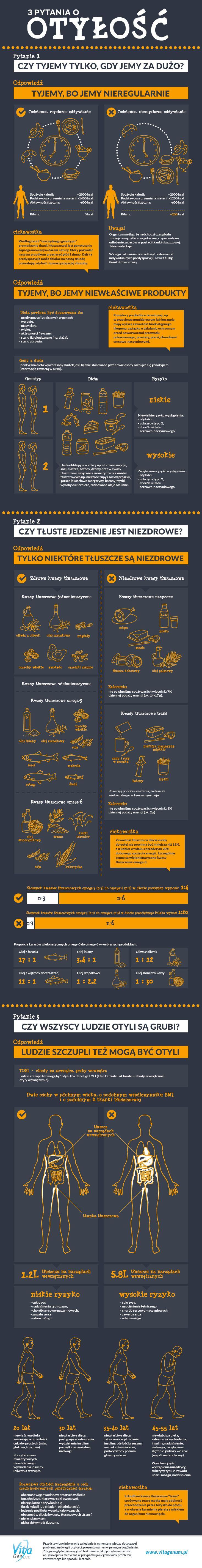 3 pytania o otyłość infografika VitaGenum
