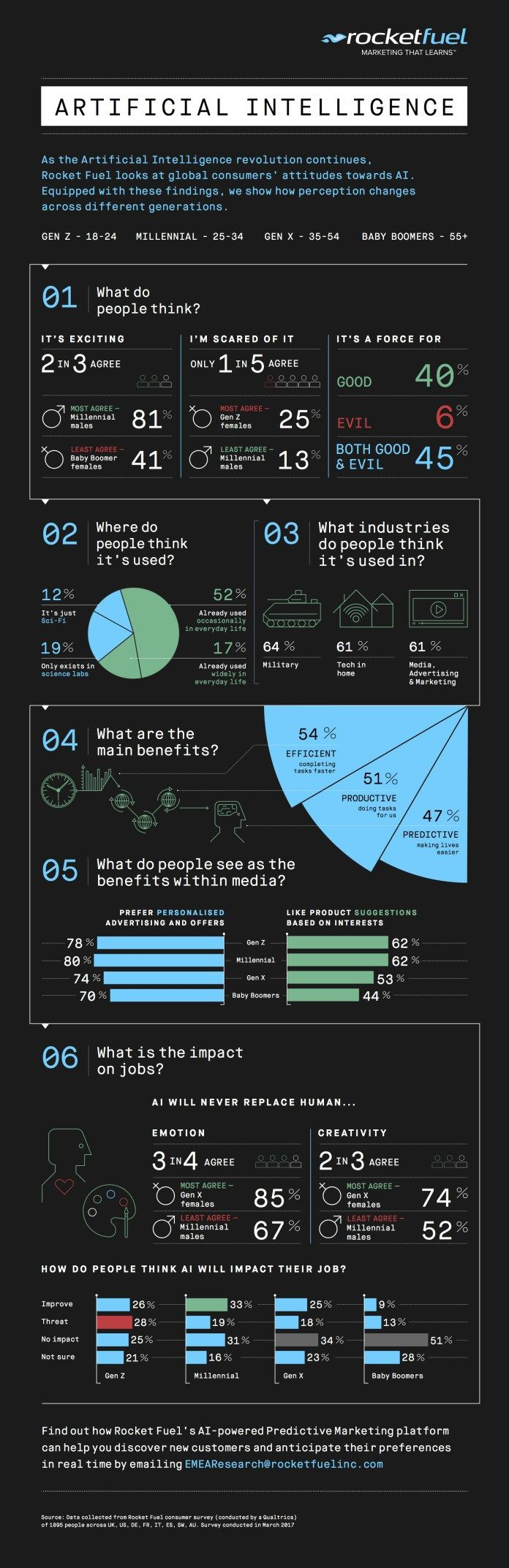[#Infographie] L'IA va-t-elle sauver la pub ?