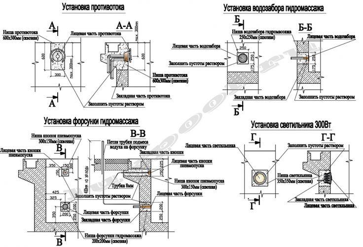 Проектная установка закладных элементов бассейна
