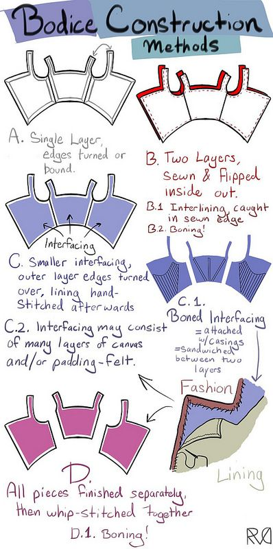 Bodice Construction Methods: Ascension Day Dress on MorganDonner.com