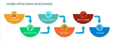 The process of Mobile application development beams through various stages from market study to development to deployment as well as support. Mobile apps development provides exceptional possibilities and probabilities to create a business environment that is more perceptive and clear for its users. It is the limelight for the current consumer privacy concern. A Mobile Application Development Company provides solution that facilitates an enterprise to sense and experience the advantages of…