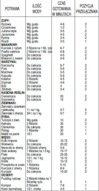 Jak długo gotować w szybkowarze? - Szybkowary Więcej o szybkowarach - Ronatsklep.pl