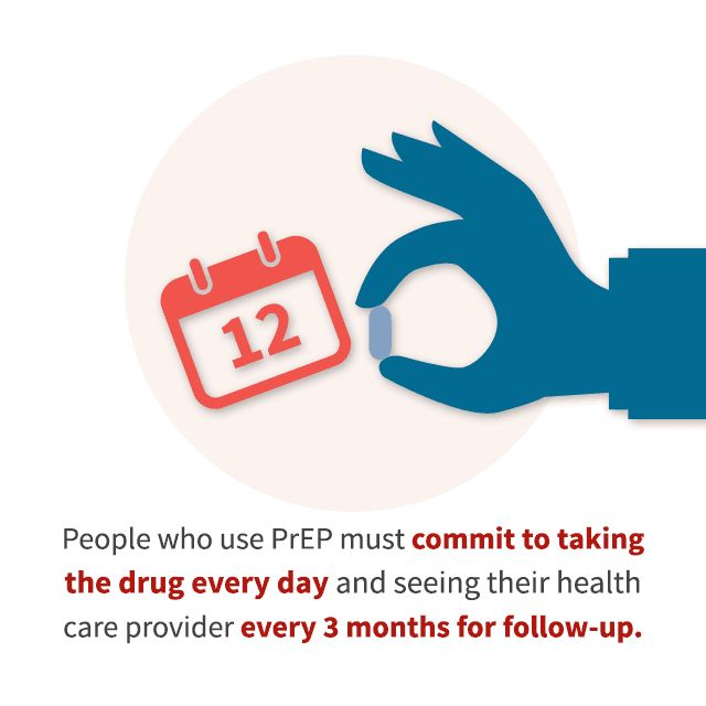 People who use PrEP must commit to taking the drug every day and seeing their health care provider every 3 months for follow-up.