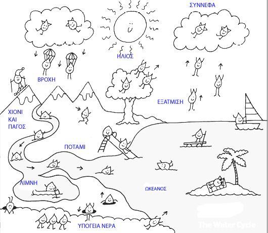 ΚΛΕΙΣΤΕ ΤΙΣ ΒΡΥΣΕΣ: Ο κύκλος του νερού