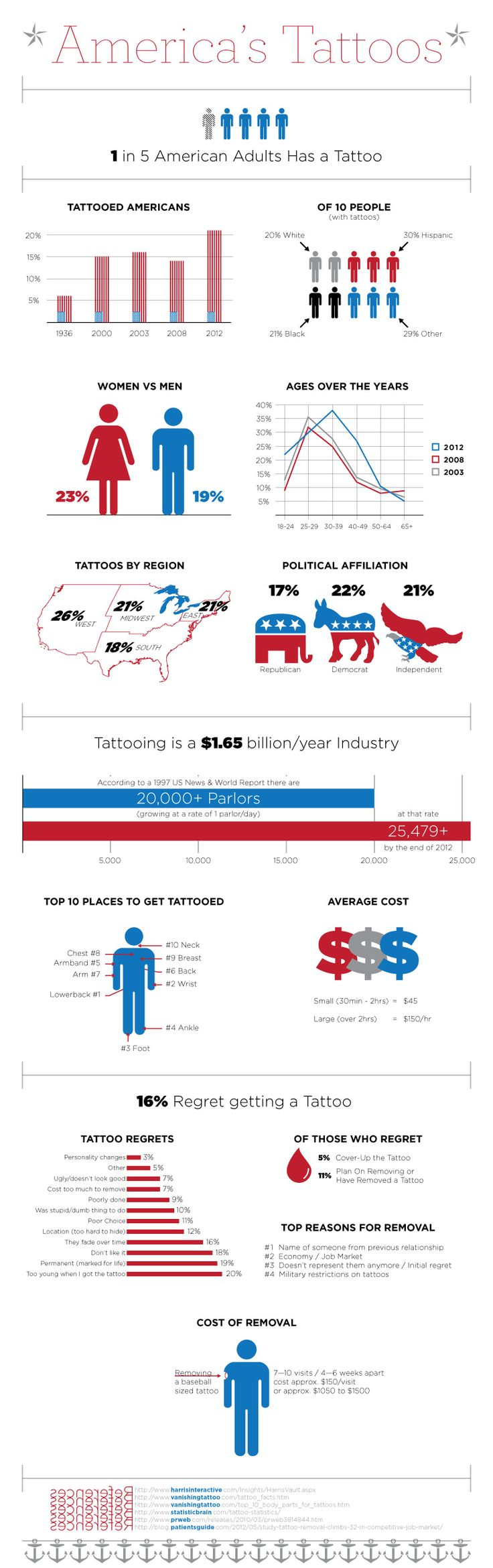 This infographic represents Tattooing in America. From, it's growth, who gets tattoos and where as well as how much they cost to get and to get remove
