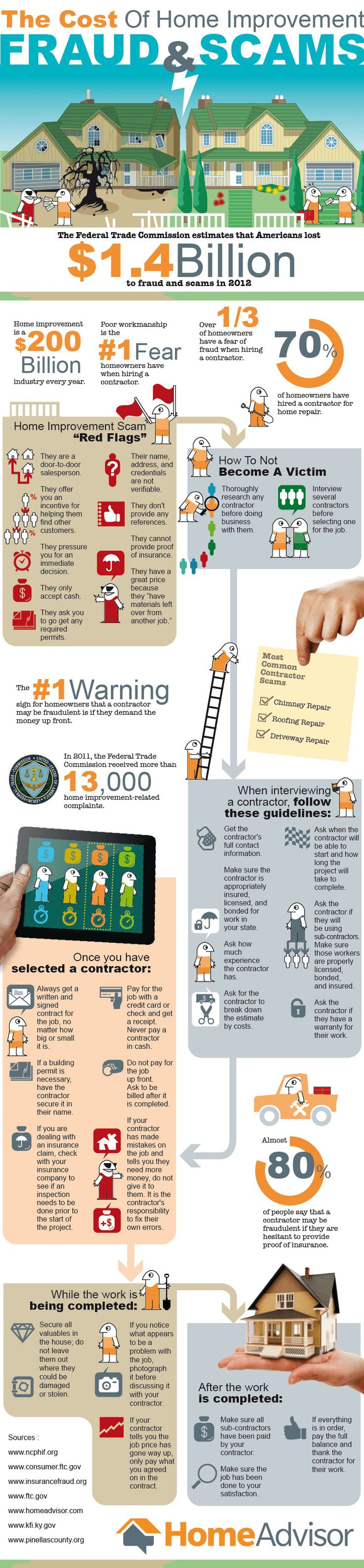 Infographic: The Cost of Home Improvement Fraud - Home Improvement - realtor.com