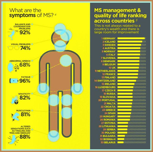 Multiple sclerosis case study physical therapy