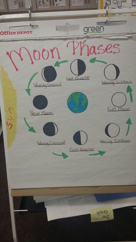 moon middle school level Essentially, this moon phase board allows students to visualize and better understand the cause of moon phases and comprehend the 2 different views that are often given on a diagram (view from space and view from the earth.