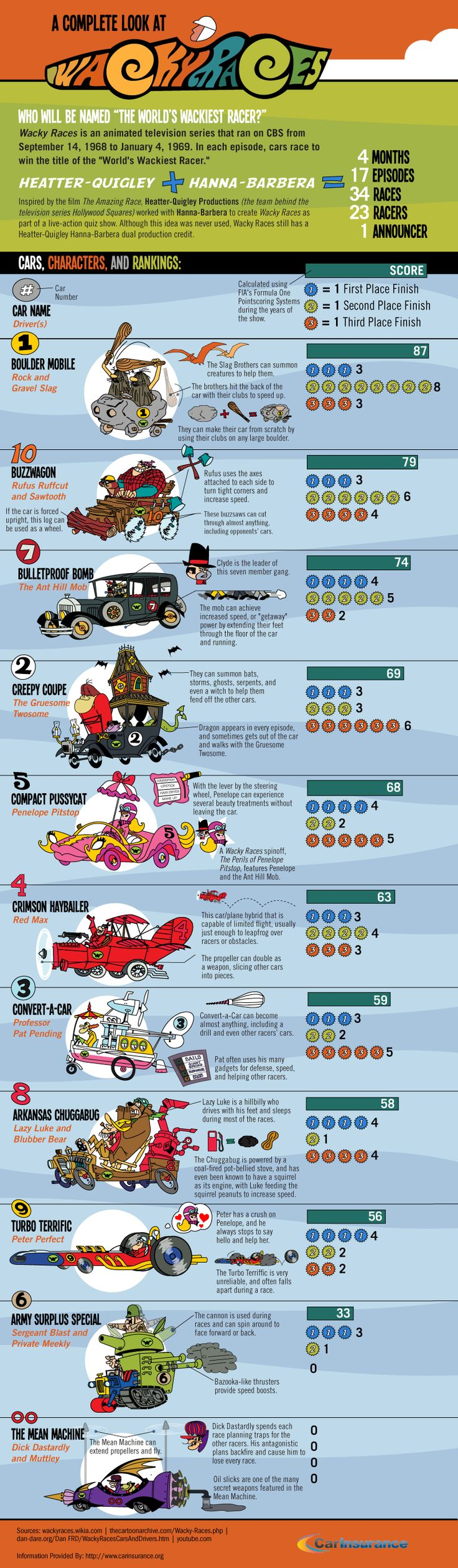 All the wacky races cars. Essential info