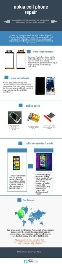 nokia parts Canada | nokia cell phone repair | nok | Piktochart Infographic Editor