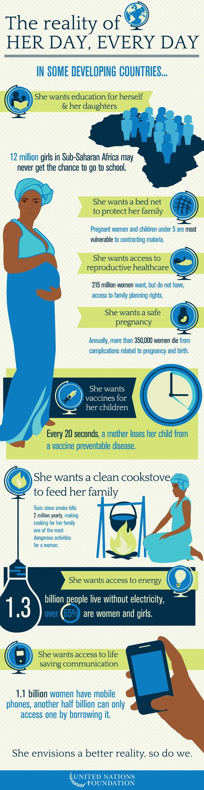 This amazing infographic from the UN Foundation condenses a lot of data into a compelling picture of what it will take to improve the quality of life for a billion women on earth.  Health, clean drinking water, sanitation, education, the ability to meet their potential.  So much to be done, and so many ways to do it!