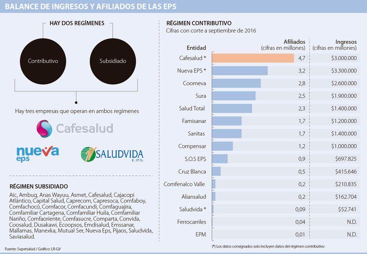 Cafesalud, Nueva y Coomeva son las EPS con mayor número de afiliados