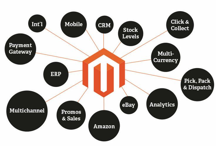 Magento is an open source e commerce web application for Magento 2 architecture diagram