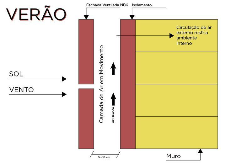 Soluções Sustentáveis e Eficiência Energética   Hunter Douglas Brasil