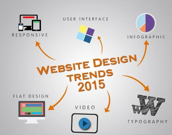 10 Web design trends you can expect to see in 2015 ( WIE Software | www.wiesoftware.com)  1. Longer scrolling sites 2. Storytelling and interaction 3. Absence of large header background images 4. Removing non-essential design elements in favor of simplicity 5. Fix width centered site layout 6. Professional high quality custom photography 7. Flyout/slideout app-like menus 8. Hidden main menus 9. Very large typography 10. Performance and speed