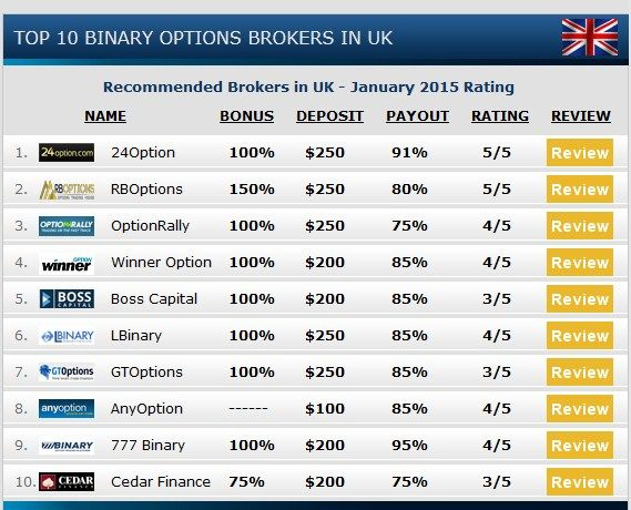 """Today binary option is one of the highest forms of online stocks trading. It is motivated proposal in the world of financial trading arenas, with only two possible outcomes, hence the world is """"binary"""". http://www.binarybest.com/category/binary-options-reviews/"""