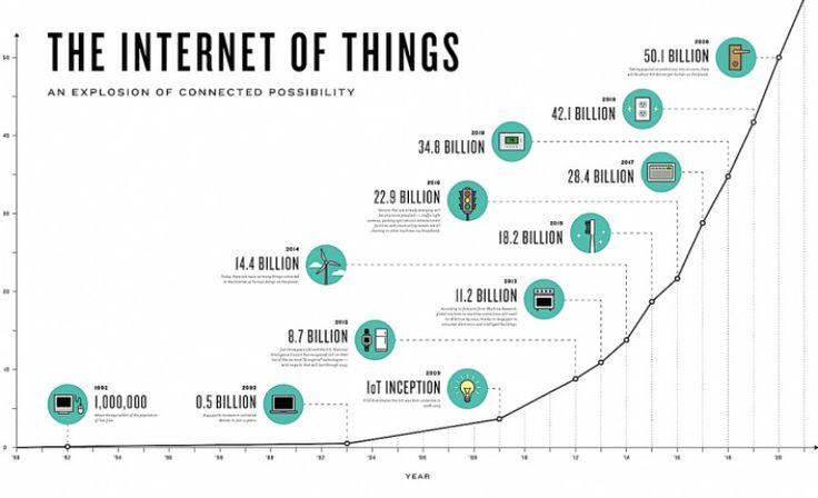 """Tabel care arată creşterea exponenţială a """"lucrurilor"""" conectate, ceea ce amplifică posibilităţile IoT."""