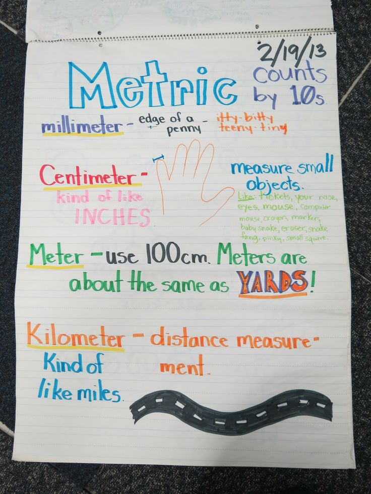 Metric Measuring anchor chart--great way to share core vocab they need! // teaching kids in the states?