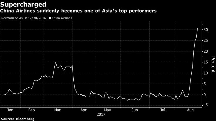 If shares of Taiwan's largest airline are anything to go by, Apple's next iPhone will be a runaway success.