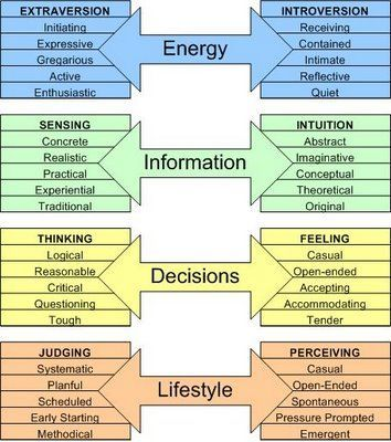 Dimensions of the MBTI Test. This is a handy way to remember and interpret the poles of MBTI. Energy (E/I), Informati… | Personality Types and Profiles | Personality types, Mbti personality, Myers briggs personality types