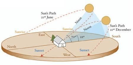 On a sunny day, cold air inside pop can DIY Solar Panels is rapidly heated and sent back to the room. Regardless of outside temperature, solar thermal heating...