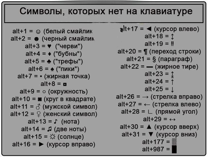 ●СИМВОЛЫ, КОТОРЫХ НЕТ НА КЛАВИАТУРЕ● Секреты клавиатуры: как писать символами, которых нет на клавиатуре