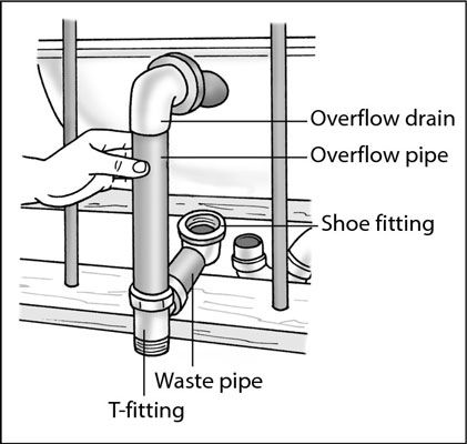 How To Plumb A Shower Drain Diagram