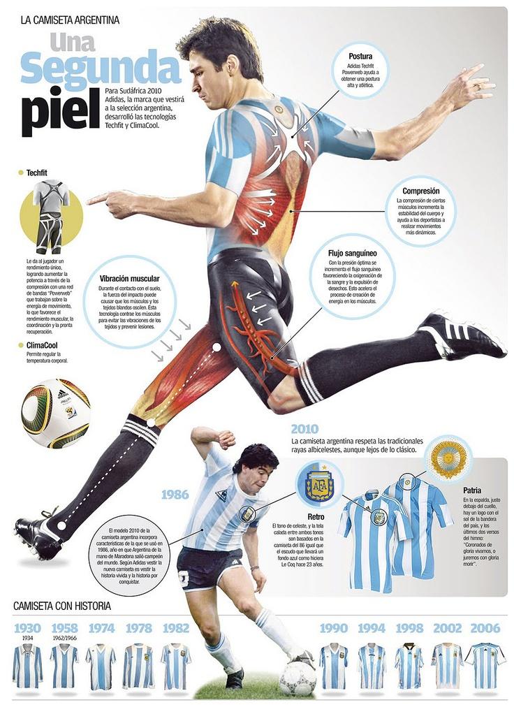 Infografía presentando el nuevo uniforme de la selección argentina de fútbol (2010) ---- Infographic presenting the new uniform of the Argentina football team (2010)