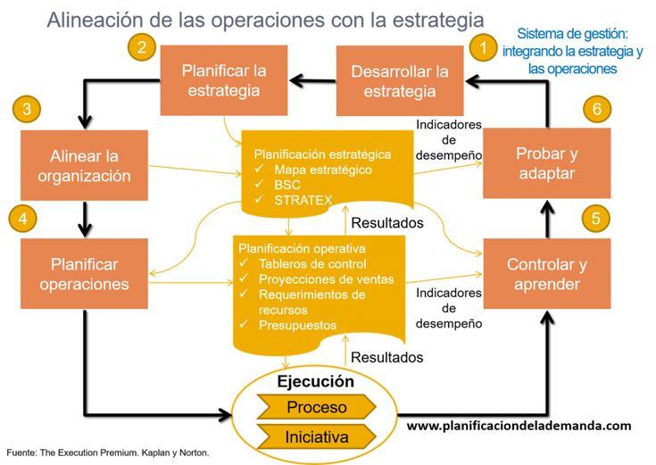 ¿Qué tienen en común el Sales and Operations Planning y la Planificación Estratégica? -