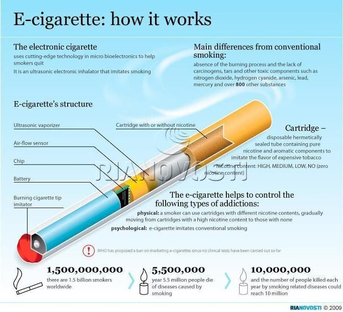 "This Infographic graphically shows the inner workings of a electronic cigarette. The smaller ""ecigs"" usually have a cartomizer and are underpowered, compared to something like a vape pen or vape mod, nevertheless here it is."