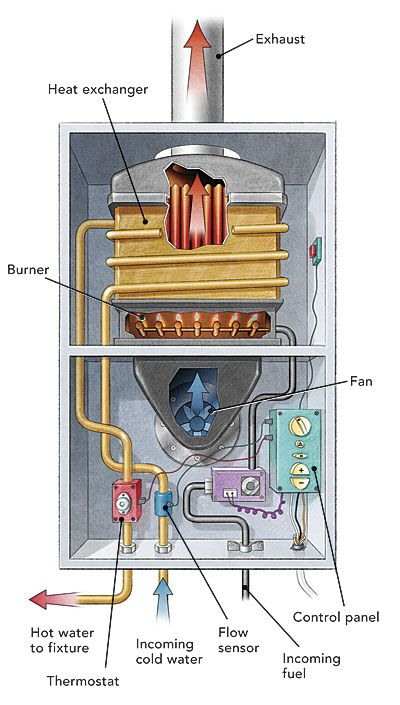Water Heaters: Tank or Tankless? - Fine Homebuilding Article