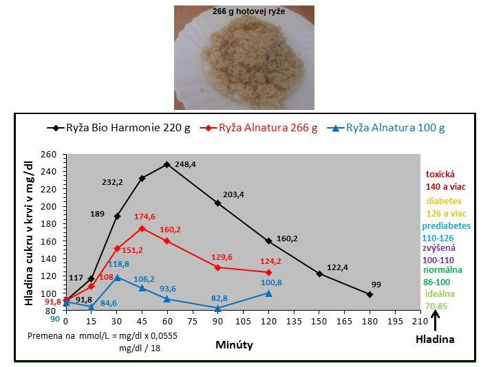 Porovnanie 2 značiek a 3 porcií BIO dlhozrnnej hnedej nelúpanej ryže. Prvá bola od značky Bio Harmonie a hotová ryža vážila 220 g (100 g surovej). Zvyšné 2 testy boli s ryžou značky Alnatura (kúpite v DM drogérii) a s váhou 266 g hotovej ryže (100 g surovej) a 100 g hotovej ryže.  Ryža bola ochutená himalájskou soľou, v prvom prípade (Bio Harmonie) aj kardamónom a nori vločkami.