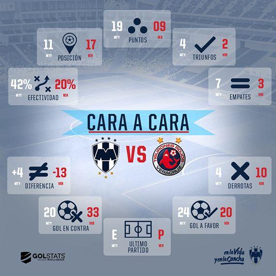 Cara a cara: Rayados vs. Veracruz