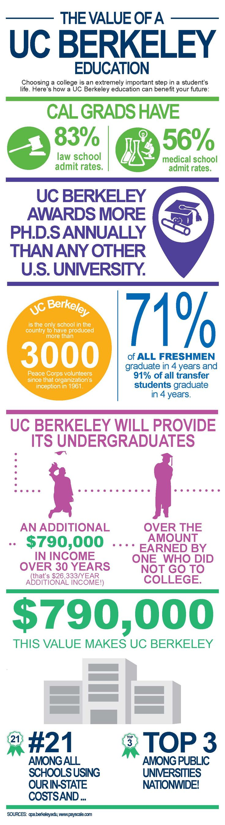 Choosing a college is extremely important. Here's how a UC Berkeley education will benefit you: