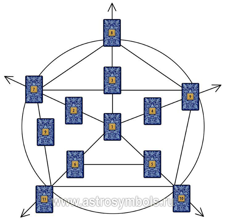 Расклад Планеты описывает человека по системе планет, принятой в астрологии. Замечательно зарекомендовал себя на оракуле Симболон.