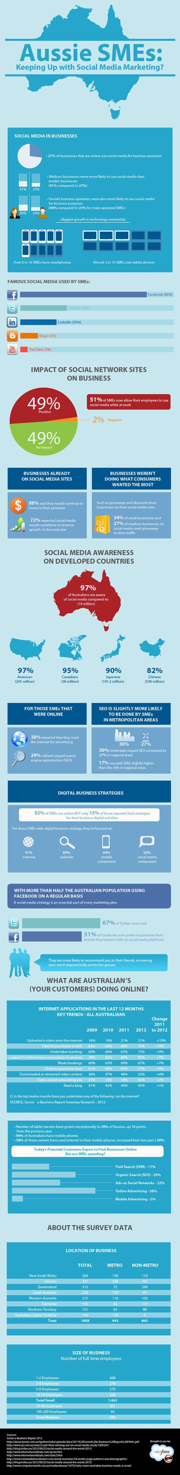 Small Australian businesses and social media [infographic]