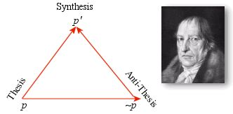 Hegel's Triangular View of Truth  Explains the Hegelian Fallacy - The middle or moderate position between two views is not necessarily the correct one.