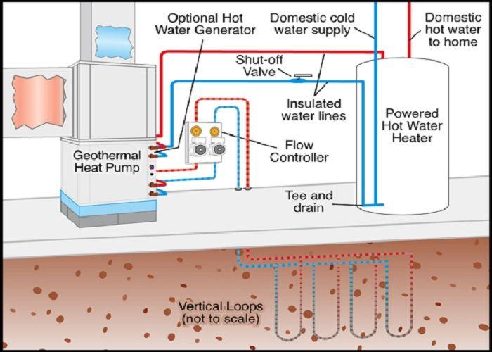 Climatemaster Heat Pump Wiring Diagram : Best images about hvac on pinterest water storage